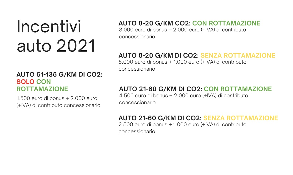 incentivi 2021 per acquistare auto