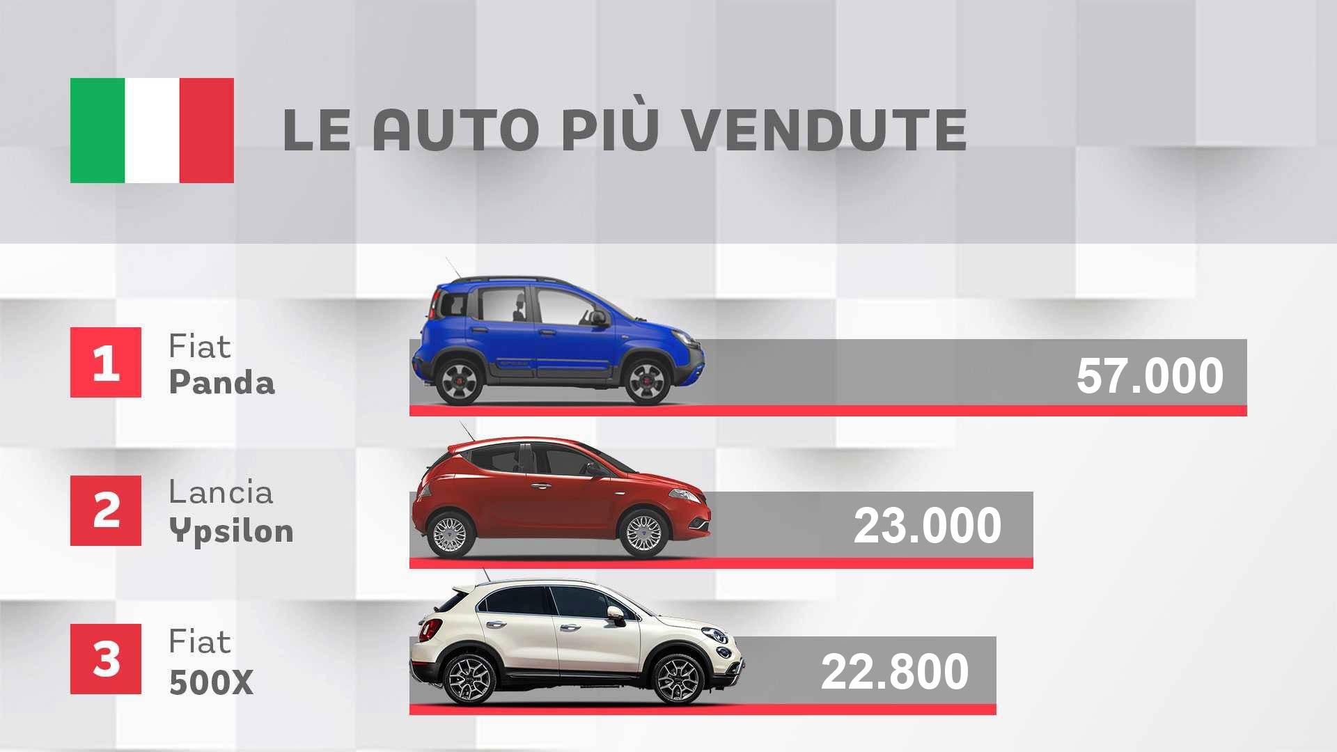 le auto più vendute in italia gennaio giugno 2021